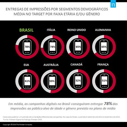 Campanhas digitais no Brasil entregam 78% das impressões ao público alvo previsto.